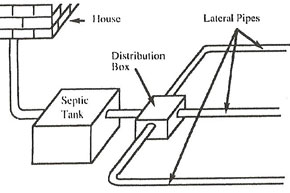 Diagram depicting a septic system