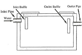 Diagram depicting the cross section of a septic tank
