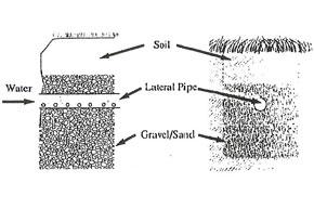 Diagram depicting drain field views